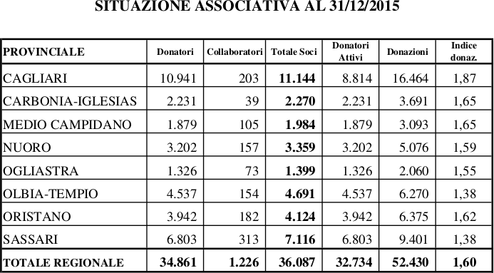 situazione_associativa_2015